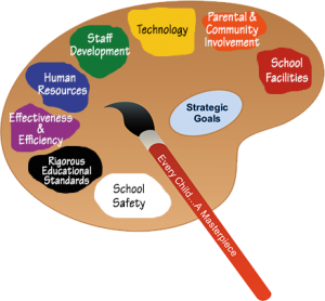 Paint Palette with: school safety, rigorous educational standards, effectiveness and efficiency, human resources, staff development, technology, parental & community involvement, school facilities, strategic goals. Every child a masterpiece
