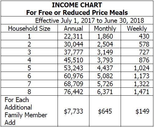 Income Chart for Free or Reduced Price Meals - see PDF for more information