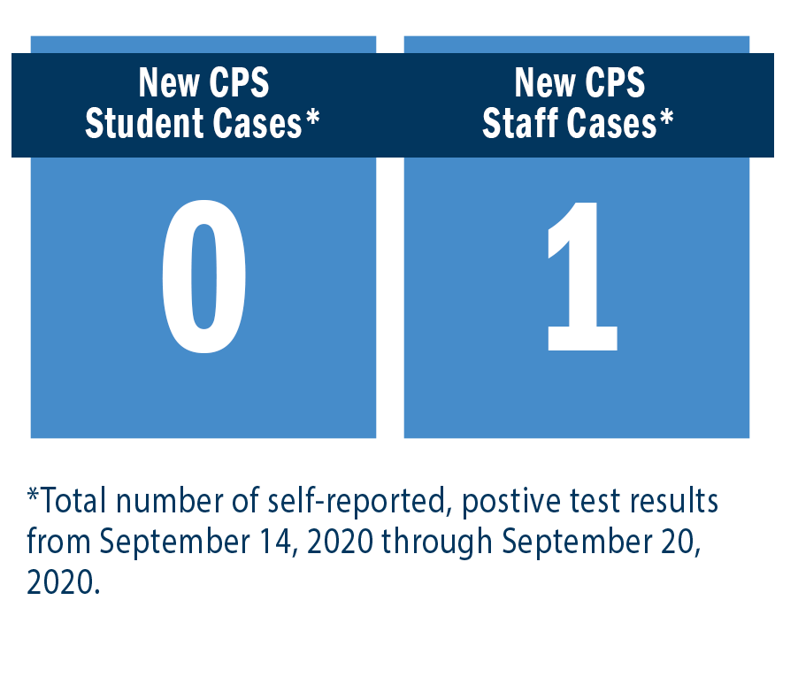 New CPS Student Cases = 0. New CPS Staff Cases = 1.