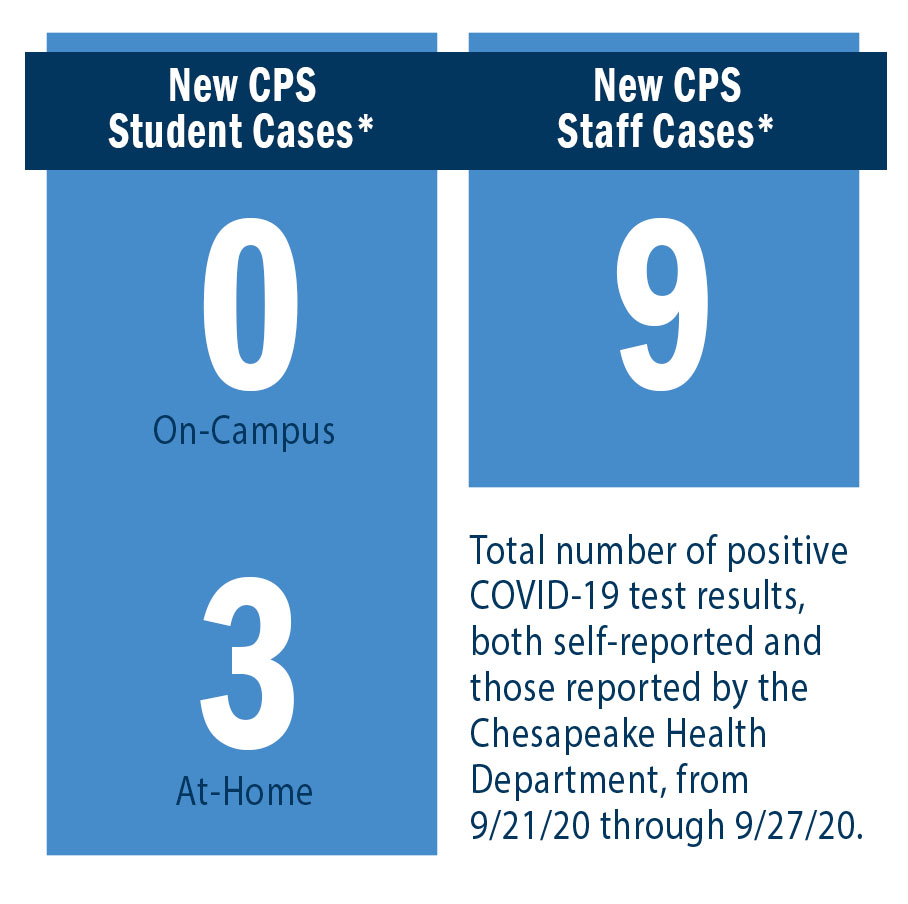 New CPS Student Cases: On-Campus = 0, At-Home = 3. New CPS Staff Cases = 9.