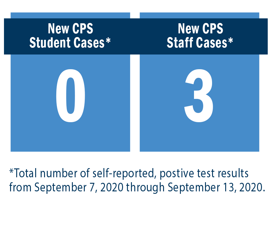 New CPS Student Cases = 0. New CPS Staff Cases = 3.