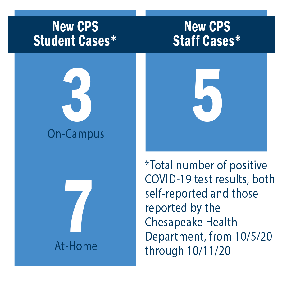 New CPS Student Cases: On-Campus = 3, At-Home = 7. New CPS Staff Cases = 5.