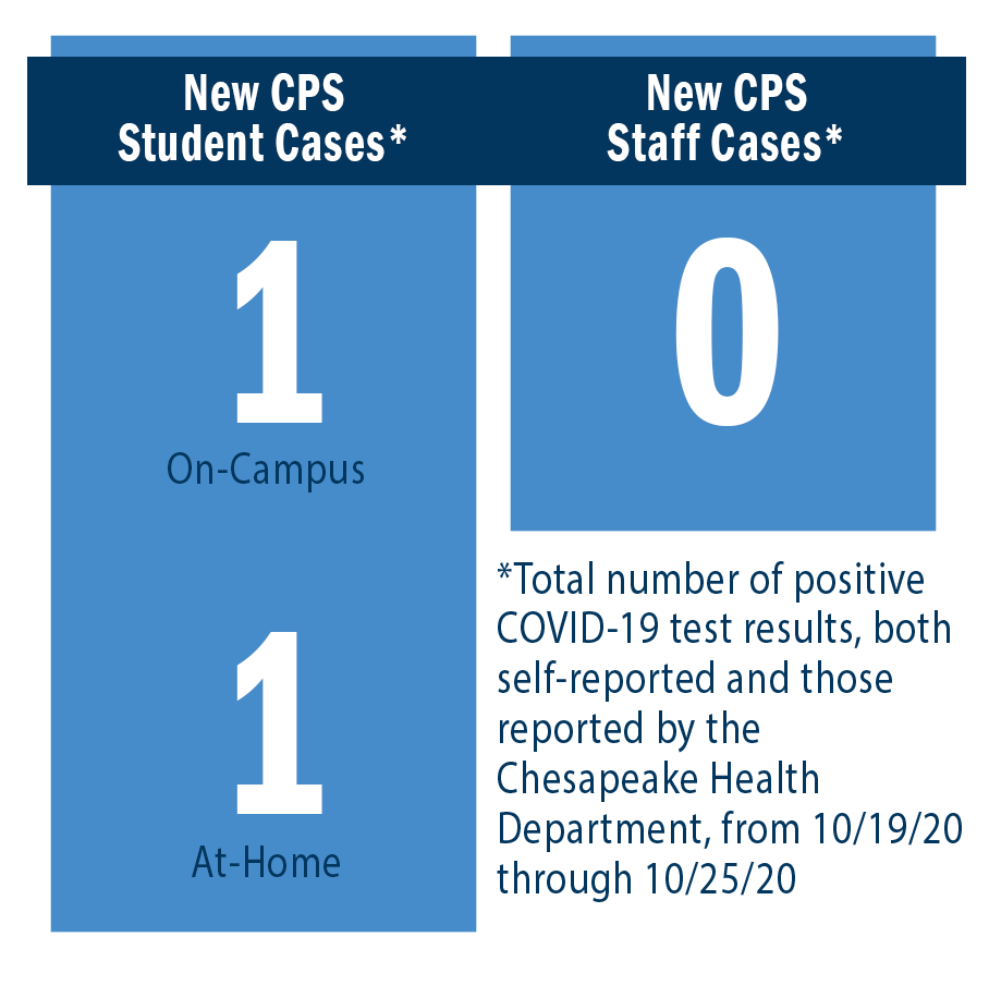 New CPS Student Cases: On-Campus = 1, At-Home = 1. New CPS Staff Cases = 0.