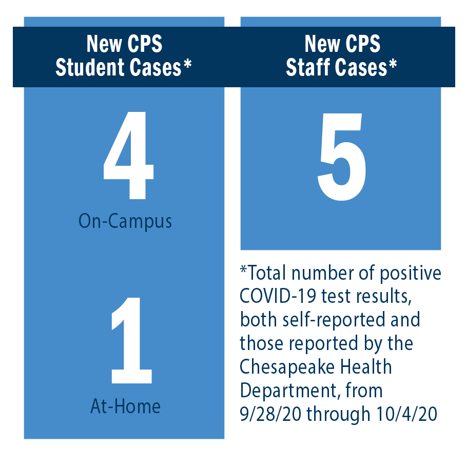 New CPS Student Cases: On-Campus = 4, At-Home = 1. New CPS Staff Cases = 5.