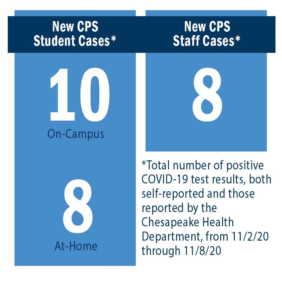 New CPS Student Cases: On-Campus = 10, At-Home = 8. New CPS Staff Cases = 8.