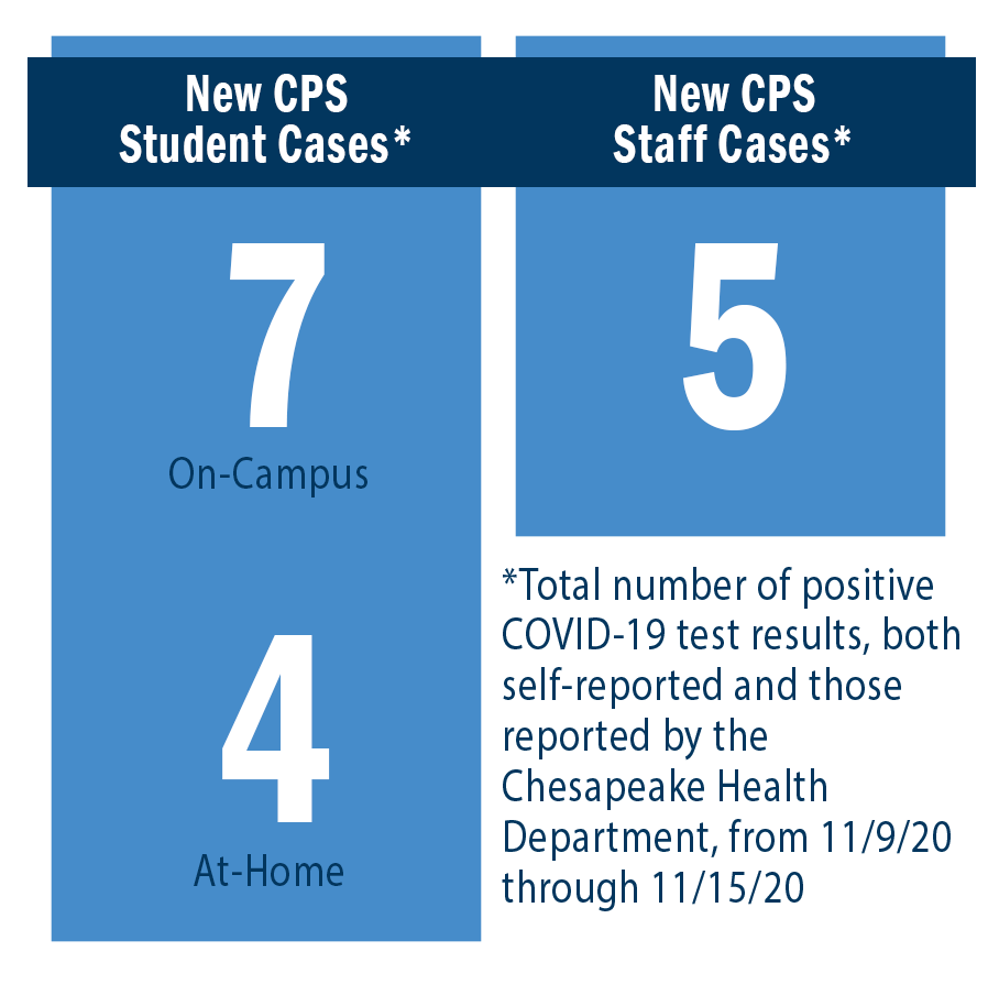 New CPS Student Cases: On-Campus = 7, At-Home = 4. New CPS Staff Cases = 5.
