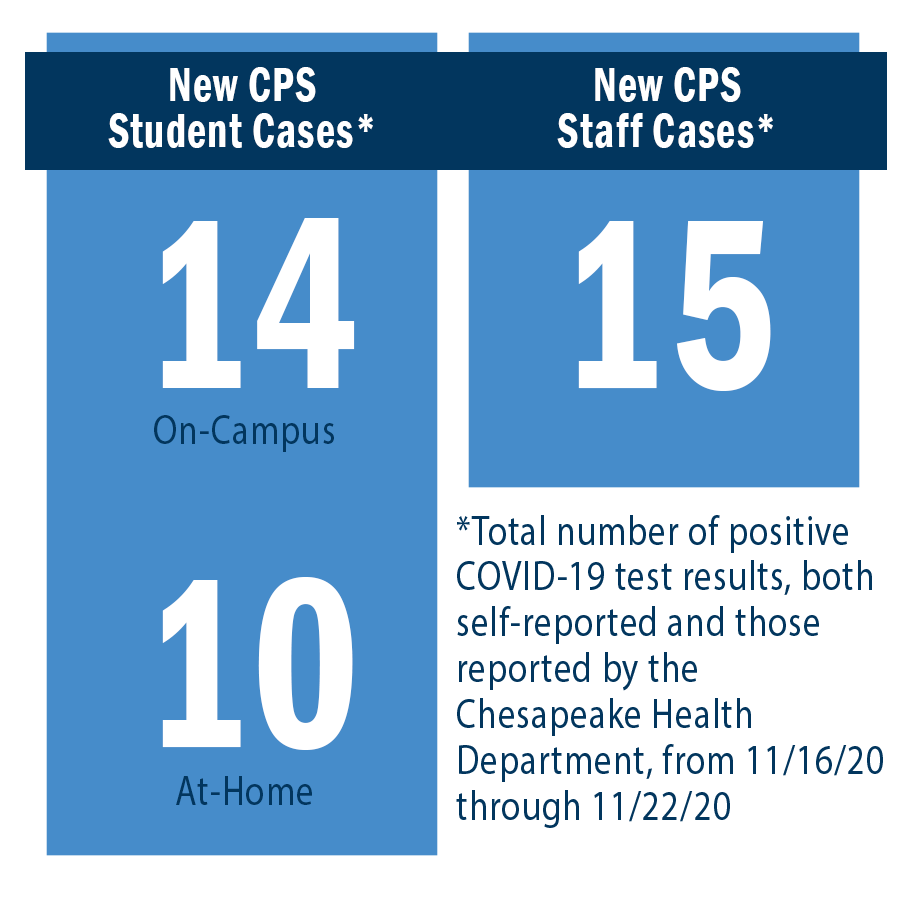 New CPS Student Cases: On-Campus = 14, At-Home = 10. New CPS Staff Cases = 15.