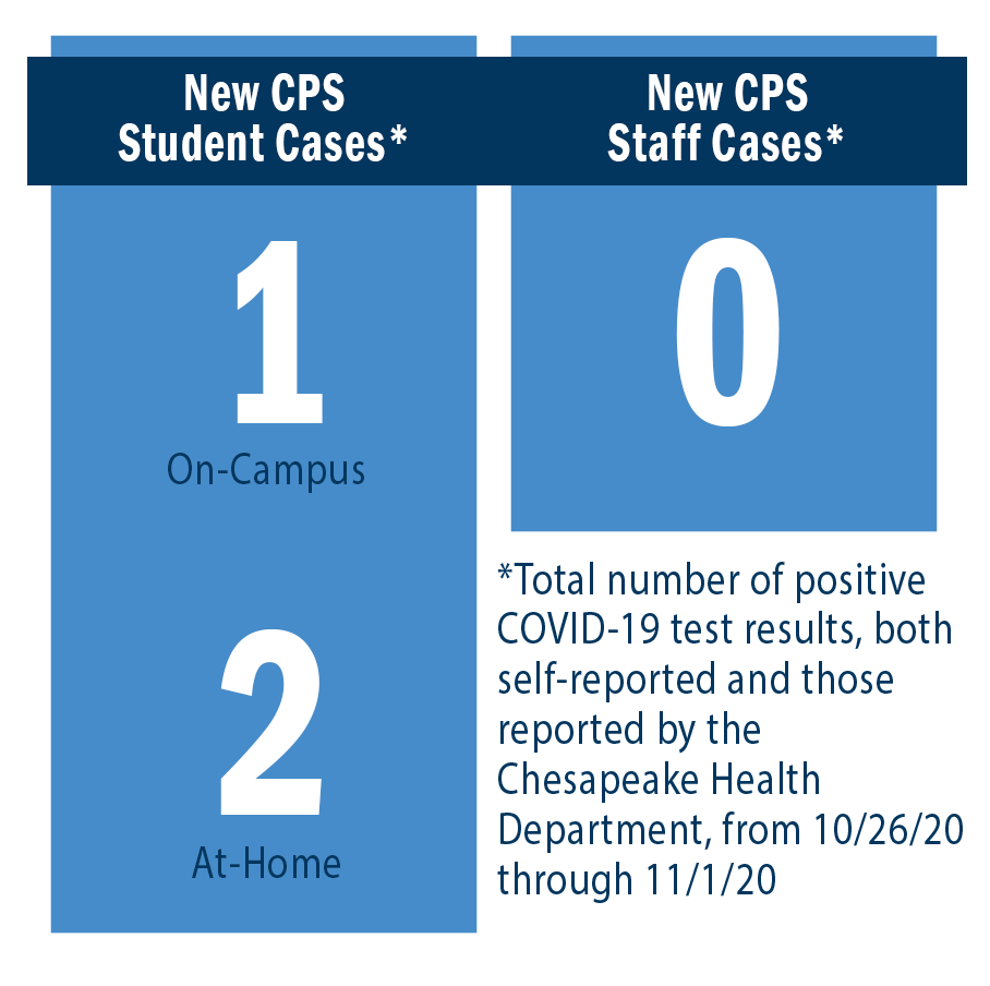 New CPS Student Cases: On-Campus = 1, At-Home = 2. New CPS Staff Cases = 0.