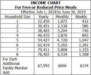 Income Chart for Free & Reduced Meals 2018-2019 School Year