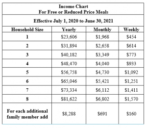 Income Chart for Free or Reduced Price Meals