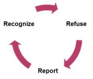 Recognize-Refuse-Report
